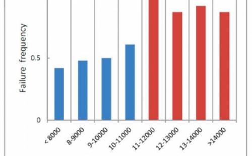 beplay霸泵业对于吸入比转速解读,罗列出其对离心泵性能的影响