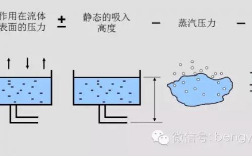 离心泵选型中的NPSH与汽蚀