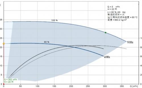 探讨暖通空调的泵最低运行频率