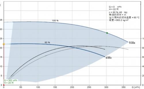 关于对暖通空调泵最低运行频率探讨