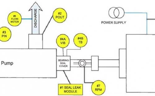 预测性维护:离心泵维护方式的未来